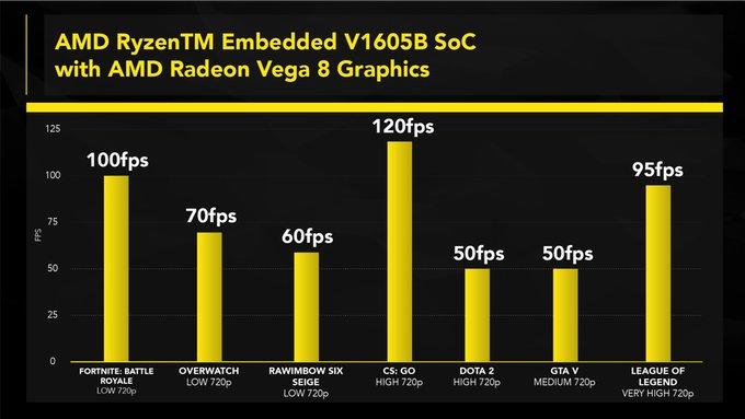 Spieleleistung des AMD Ryzen Embedded V1605B