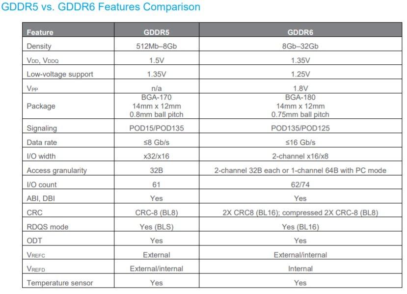 GDDR6 und GDDR5 im Vergleich