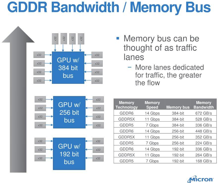 Beispiele für mehr Speicherbandbreite mit GDDR6 gegenüber GDDR5(X)