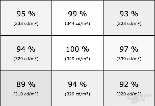 Helligkeitsverteilung des Asus PG27UQ im SDR-Modus