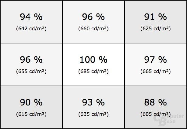 Helligkeitsverteilung des Asus PG27UQ im HDR-Modus