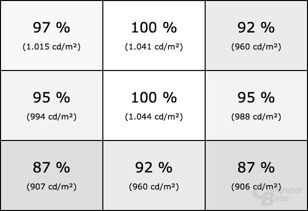 Helligkeitsverteilung des Asus PG27UQ im HDR-Modus bei kleiner weißer Fläche