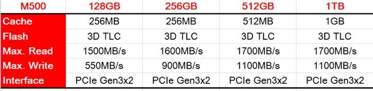 Die Modelle der SSD-Serie Biostar M500