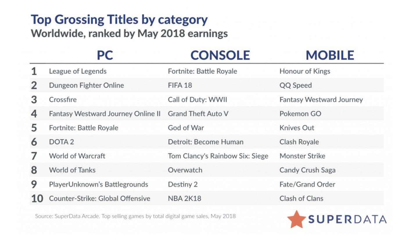 Liste der umsatzstärksten Spiele im Mai 2018.