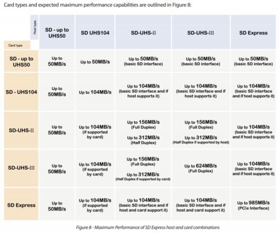 Brutto-Transferraten mit SD Express im Vergleich zu UHS