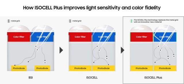 Klassischer BSI-Sensor im Vergleich mit ISOCELL und ISOCELL Plus