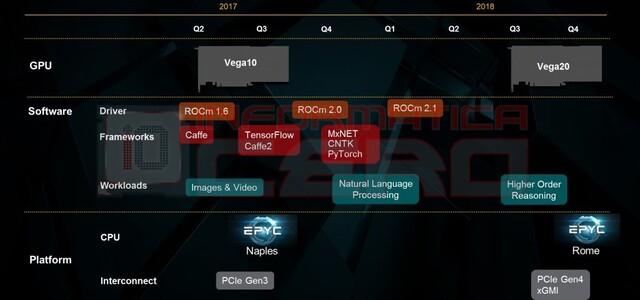 Roadmap nennt Vega 20 und Rome mit PCIe 4