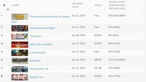 Valve: Steam Spy wird durch bessere Lösung ersetzt