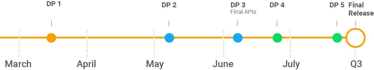 Timeline für Android P