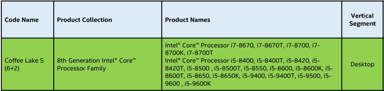 Erste Intel Core 9000 mit CFL-S mit 6 Kernen und GT2-Grafik