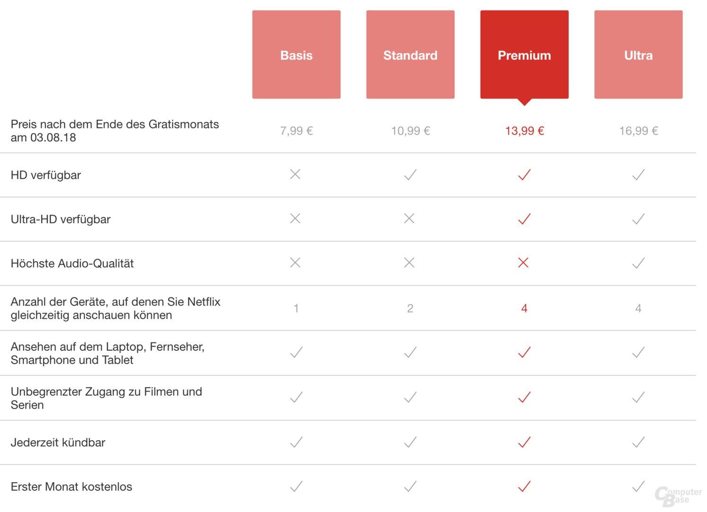Netflix Abomodelle unter Chrome