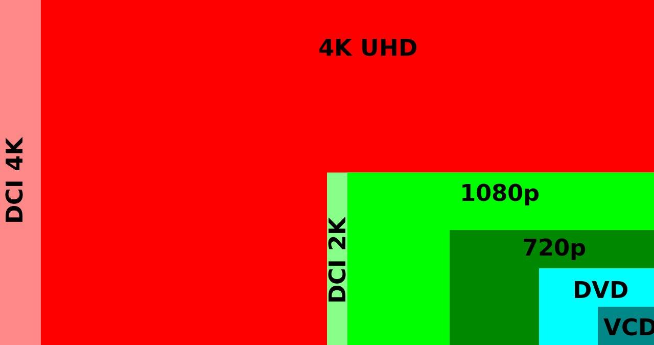 DCI 4K ist etwas breiter als 4K UHD