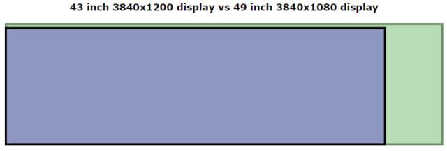43 Zoll in 32:10 ist schmaler aber fast so hoch wie 49 Zoll in 32:9