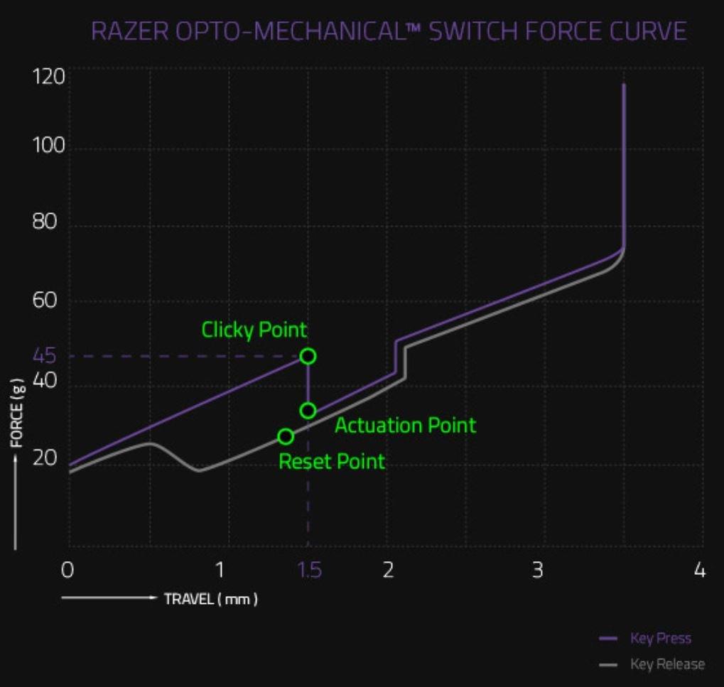 Razer Purple sind leichtgängiger als Cherry MX Blue
