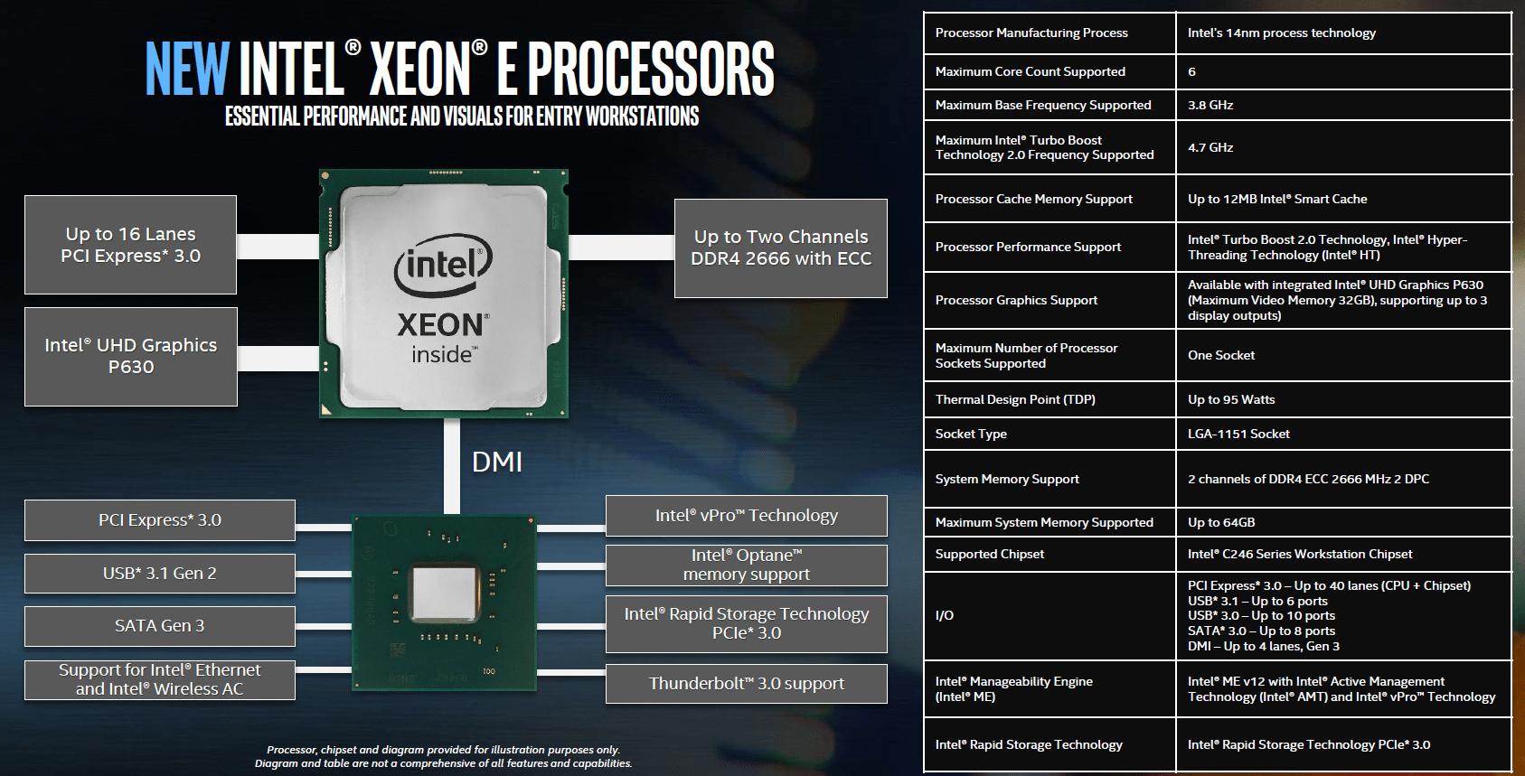 Blockdiagramm und Features der Intel Xeon E
