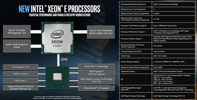 Blockdiagramm und Features der Intel Xeon E