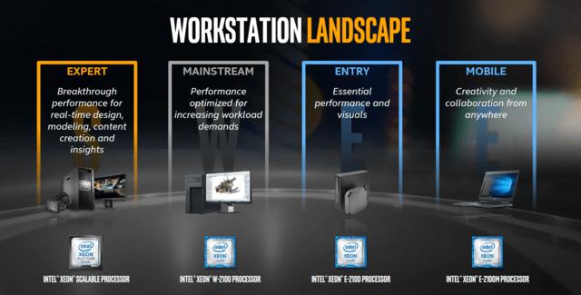 Intels Xeon-Familie ist vorerst komplett