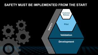 Verlauf der Entwicklung der neuen Plattform
