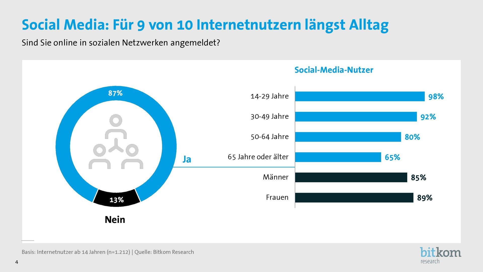 Social-Media-Nutzung der Befragten