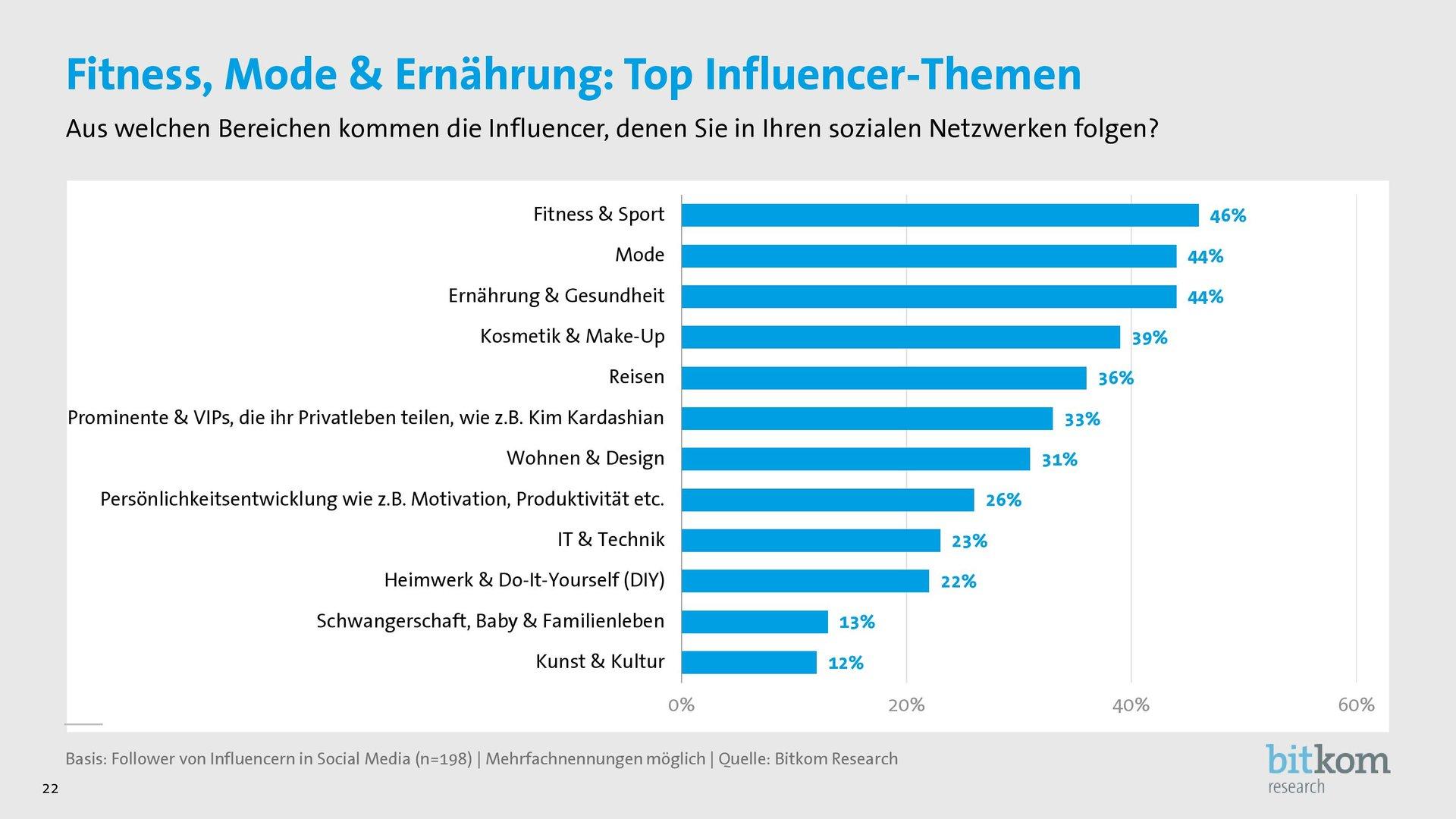 Influencer-Themen