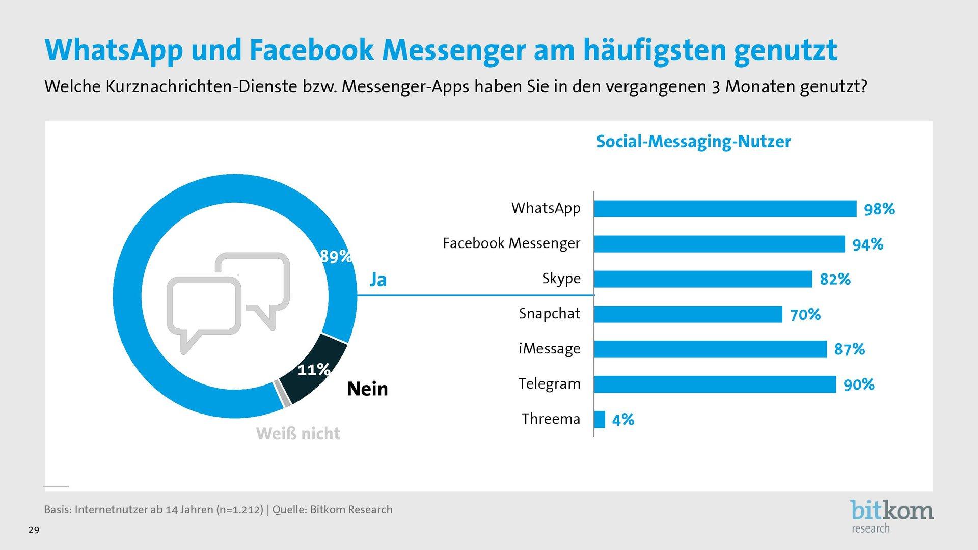 Beliebte Messenger