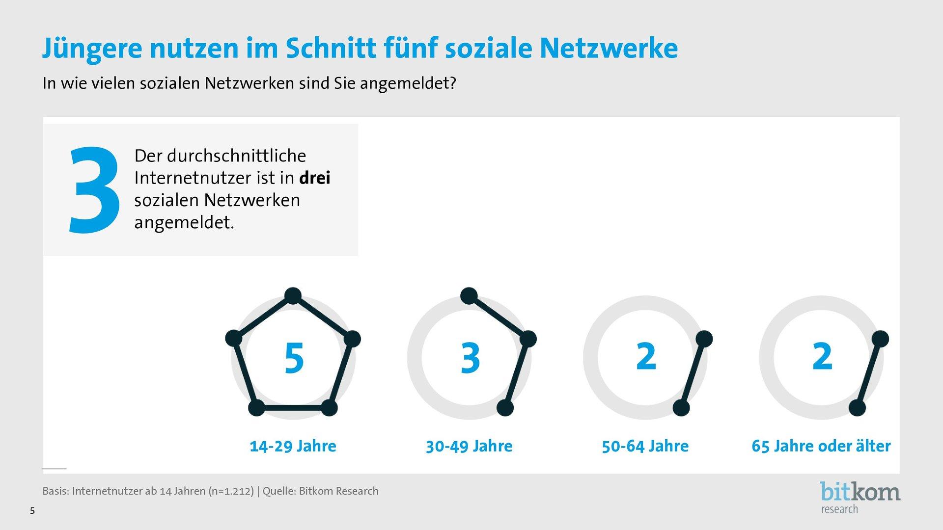 Anzahl der genutzten Netzwerke