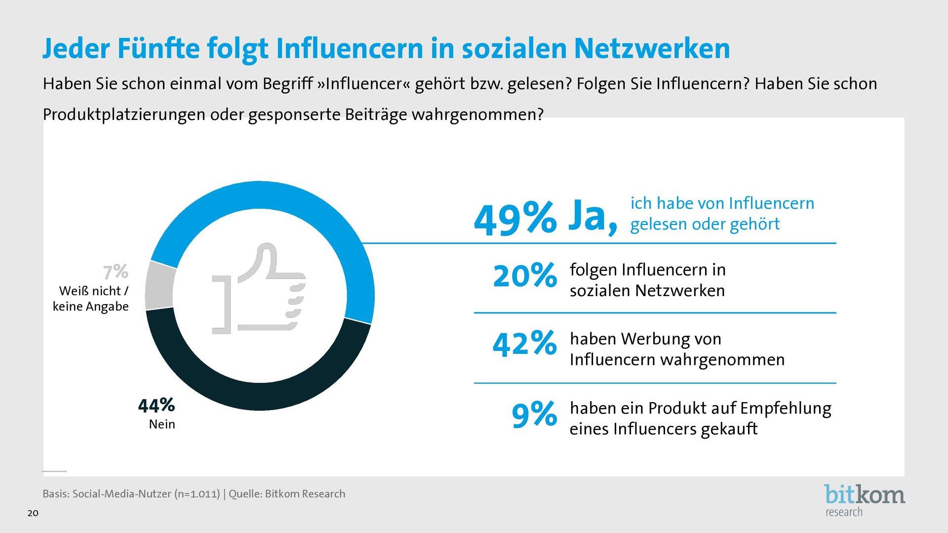 Influencer in sozialen Netzwerken