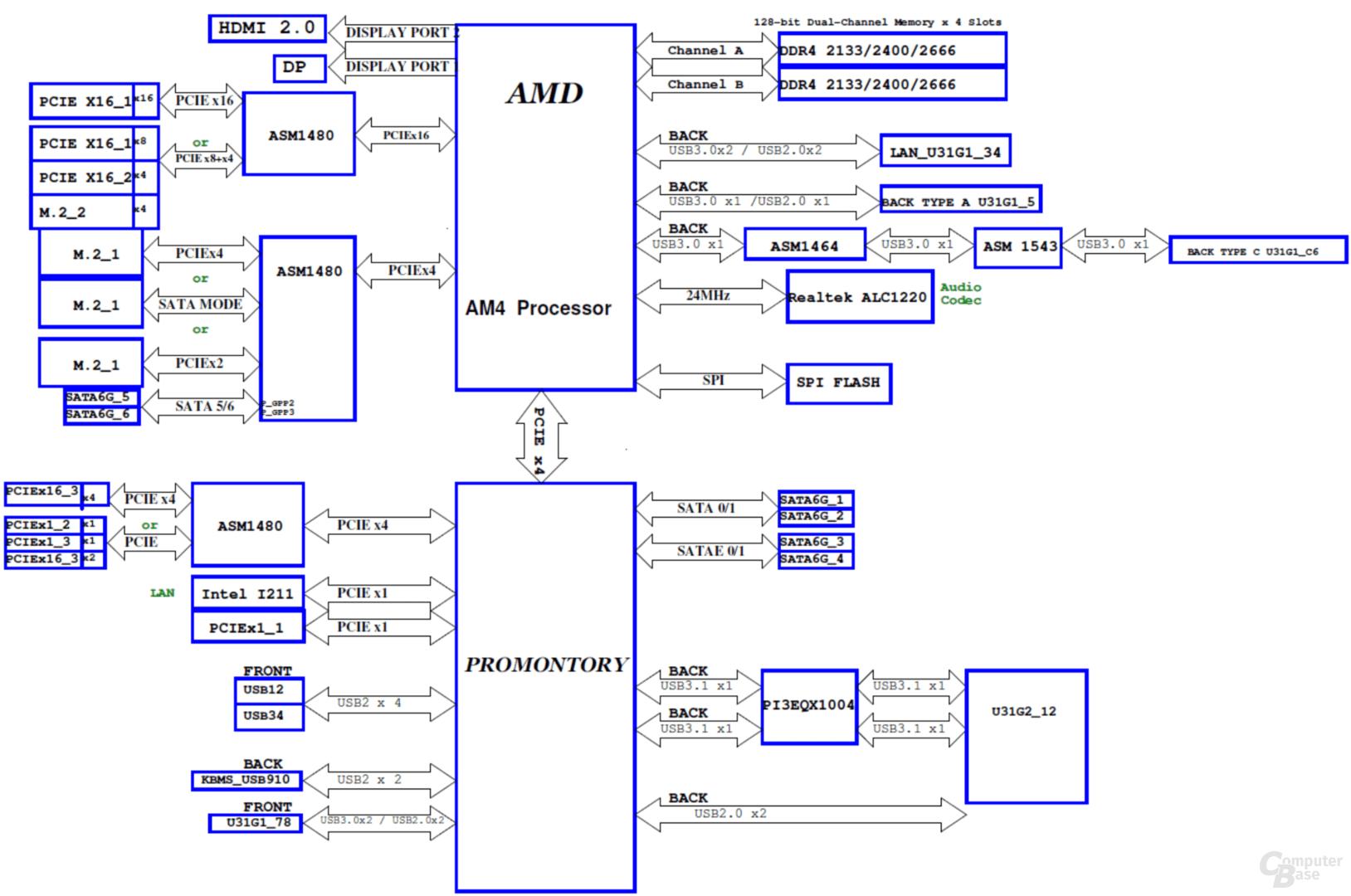Blockdiagramm des Asus ROG Strix B450-F Gaming