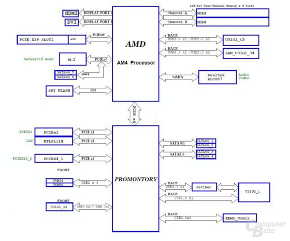 Blockdiagramm des Asus TUF B450M Plus Gaming