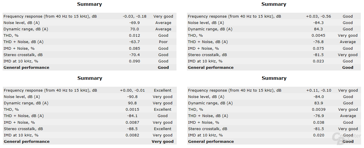 Soundcheck: Asus B450 TUF und Strix oben, Gigabyte B450 und MSI Carbon unten (v.l.n.r.)