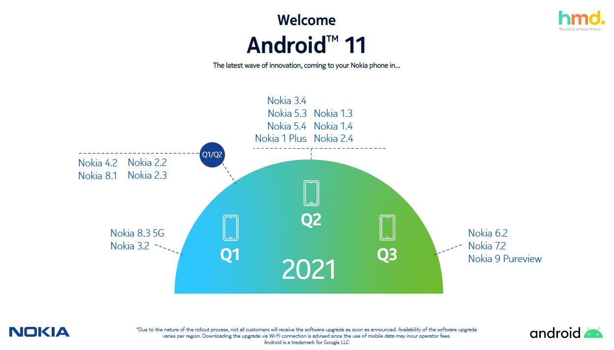 Android 11 Update-Fahrplan von Nokia