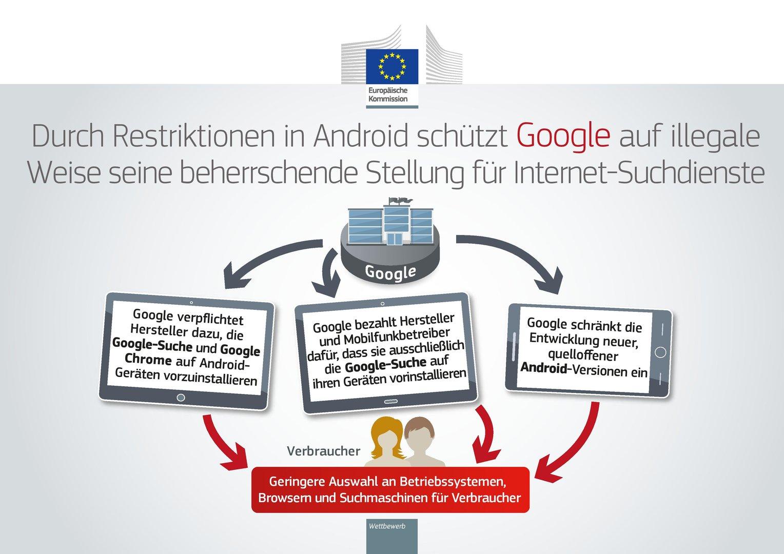 Restriktionen in Android