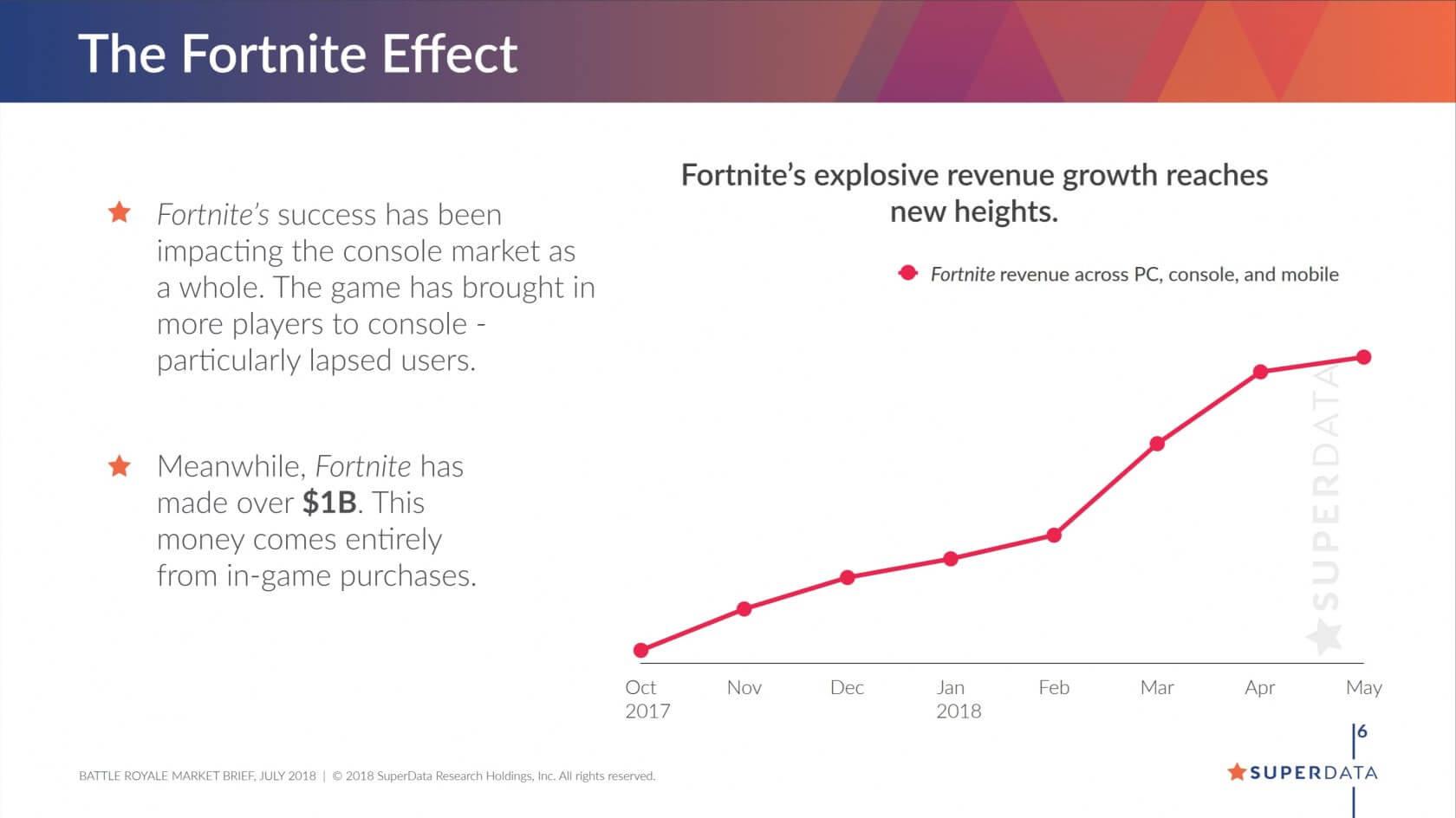 Fortnites Umsatz seit Oktober 2017