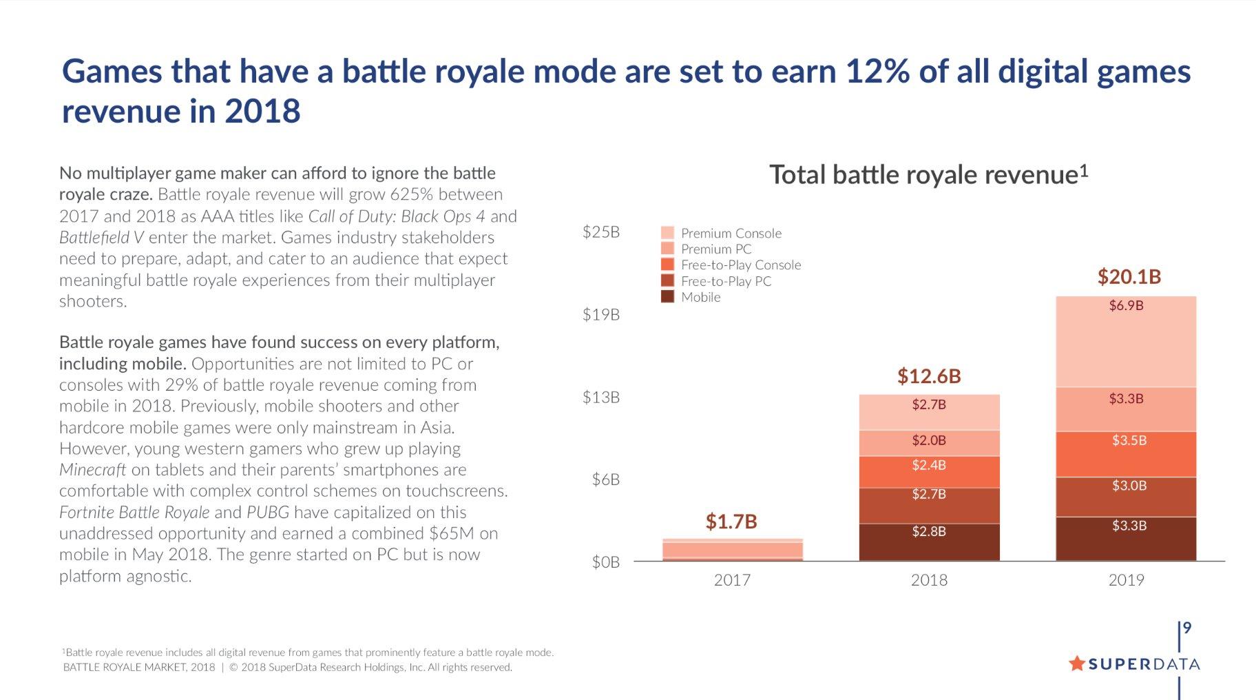 Einnahmen durch Battle-Royale-Titel