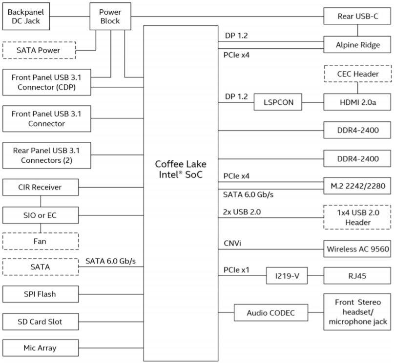 Funktionen des Intel-SoC (Coffee Lake-U)