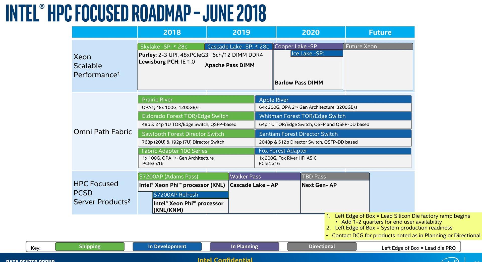 Prozessorroadmap von Intel für Server