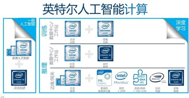 Xeon plus FPGA und mehr in einem Paket