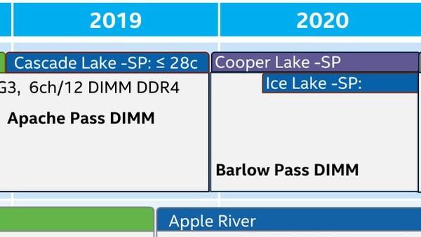 Intel Ice Lake-SP: Erste 10-nm-Server-CPU nicht vor Mitte 2020