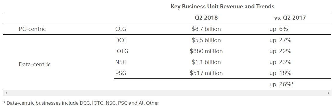 Intel Q2 2018: Umsätze und Wachstum der Sparten