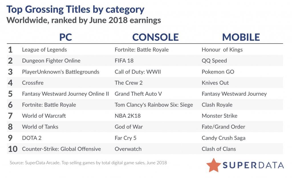 Liste der umsatzstärksten Spiele im Juni 2018.
