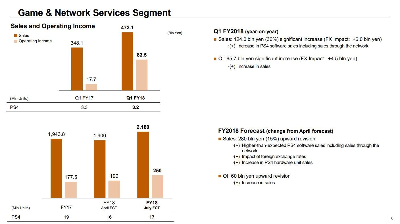 Game & Network Services Segment