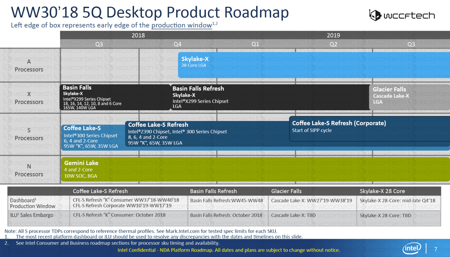 Intel Consumer Roadmap 2018/2019