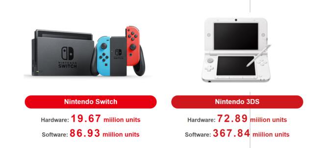 3DS und Switch: Verkaufszahlen