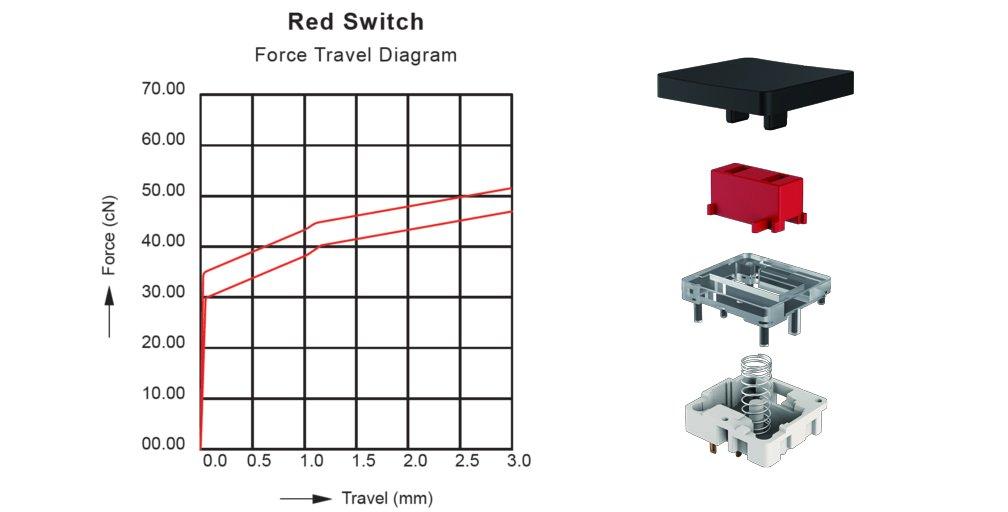 Aufbau und Kraftdiagramm der Tesoro Slim Red