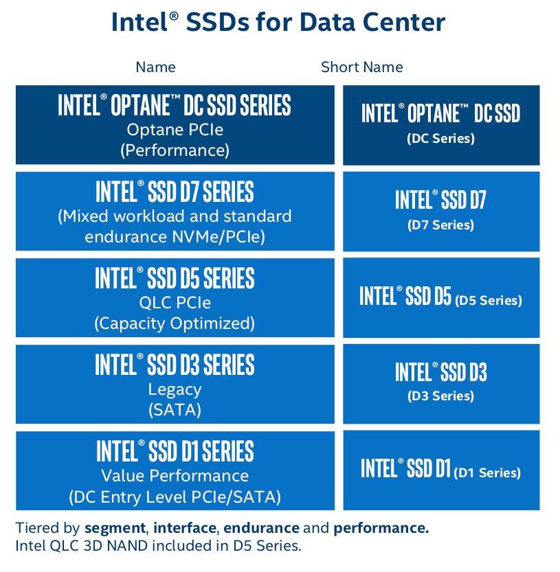 Intels neues Namensschema für Data Center SSDs