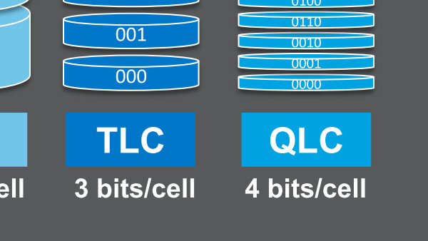 D5-P4320: Intels QLC-SSD ist auf 1.600 Schreibzyklen ausgelegt