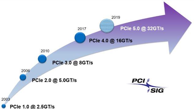 PCIe 4.0 liefert 16 GT/s oder rund 2 GB/s pro Leitung
