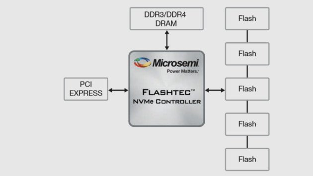 Microsemi: SSD-Controller mit PCIe 4.0 für über 8 GB/s
