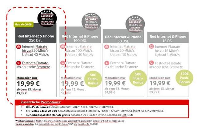 Auch Vodafone mit 250 Mbit/s über VDSL