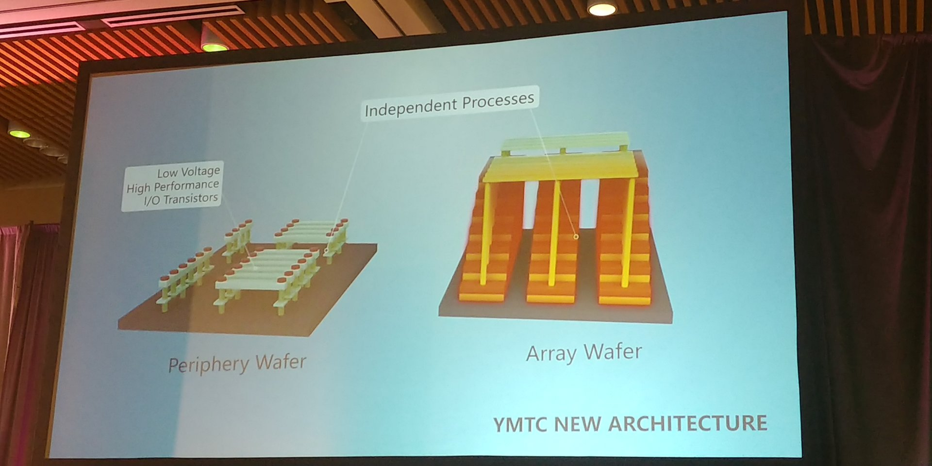 Xtacking: I/O und Flash Array auf separaten Wafern